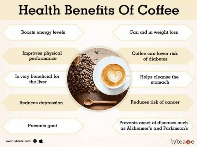 Coffee counteracts skin cancer