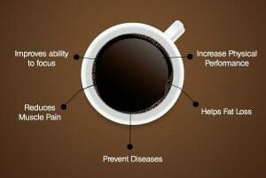 Coffee before exercise can relieve muscle pain