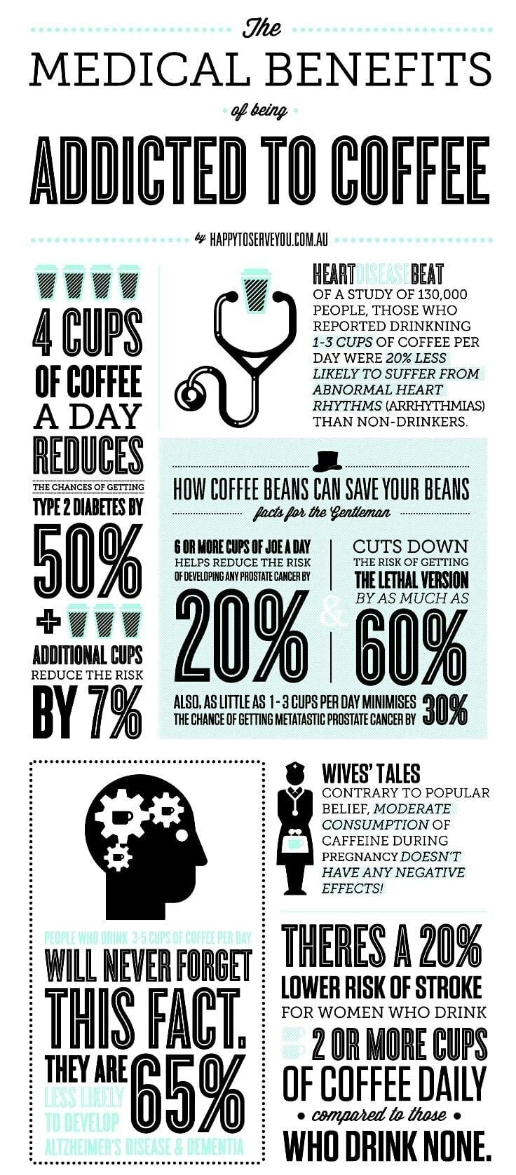 medical benefits of coffee addiction