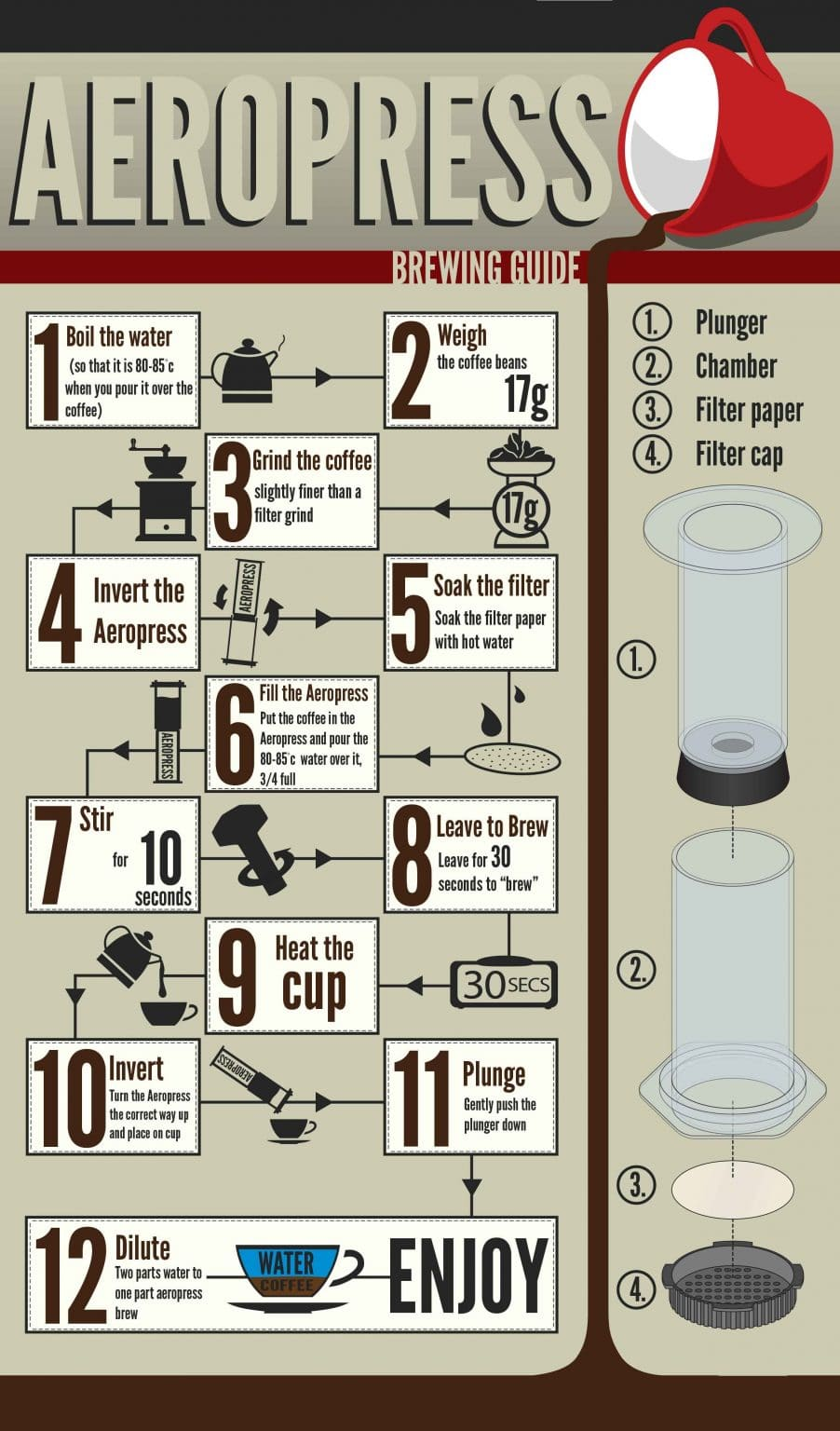 aeropress brewing guide infographic scaled scaled