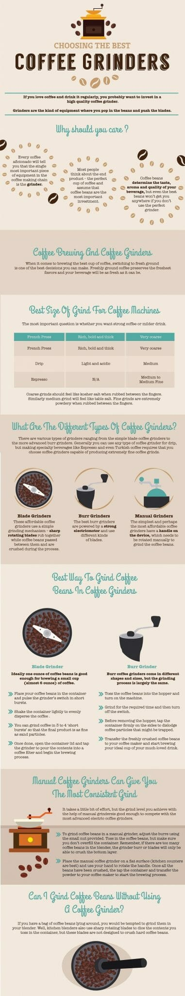 choosing the best coffee grinders infographic scaled scaled