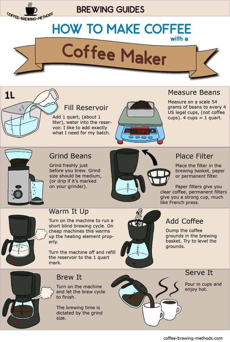 How To Make Coffee With A Filter Coffee Maker Infographic