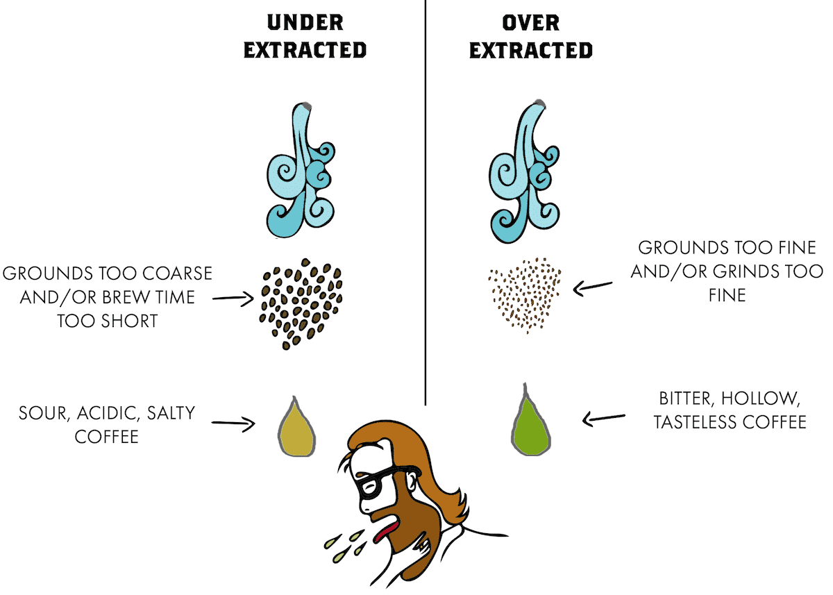 custom grinder article under extracted vs over extracted