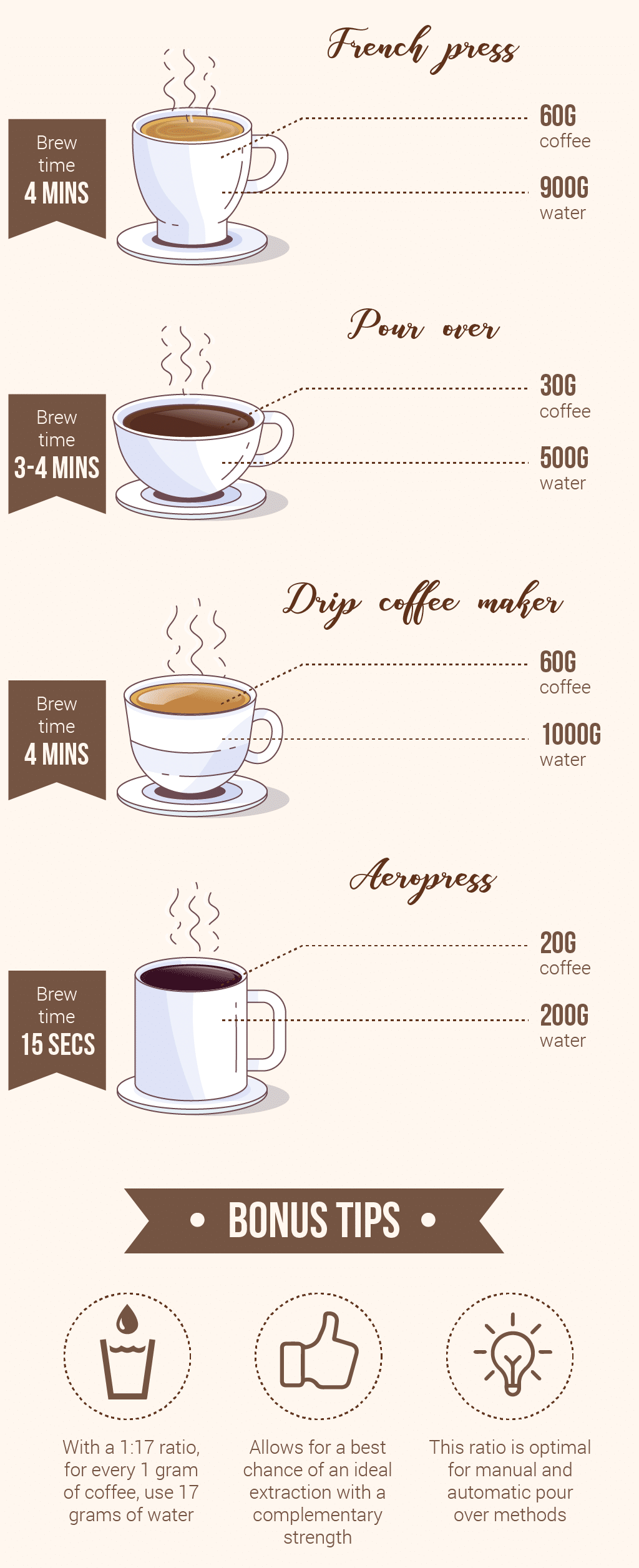 coffee to water ratio infographic