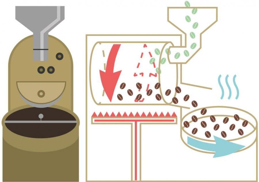 drum roasting diagrsam 1